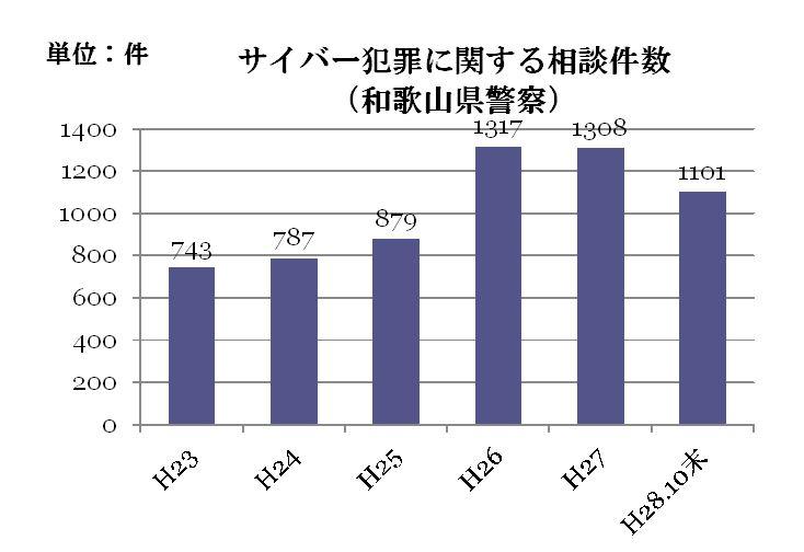 サイバー犯罪に関する相談件数の推移(和歌山県警察)